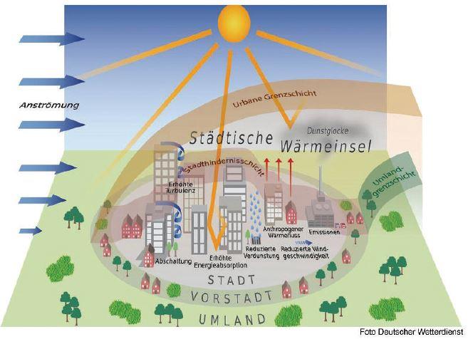Stadtklima - Grafik: Deutscher Wetterdienst